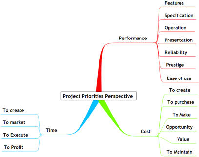 projectpriorityperspectivemindmapsmall