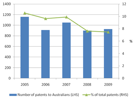 Australians granted Australian Patents