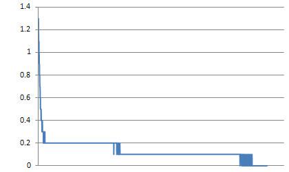 Temperature Differential Graph
