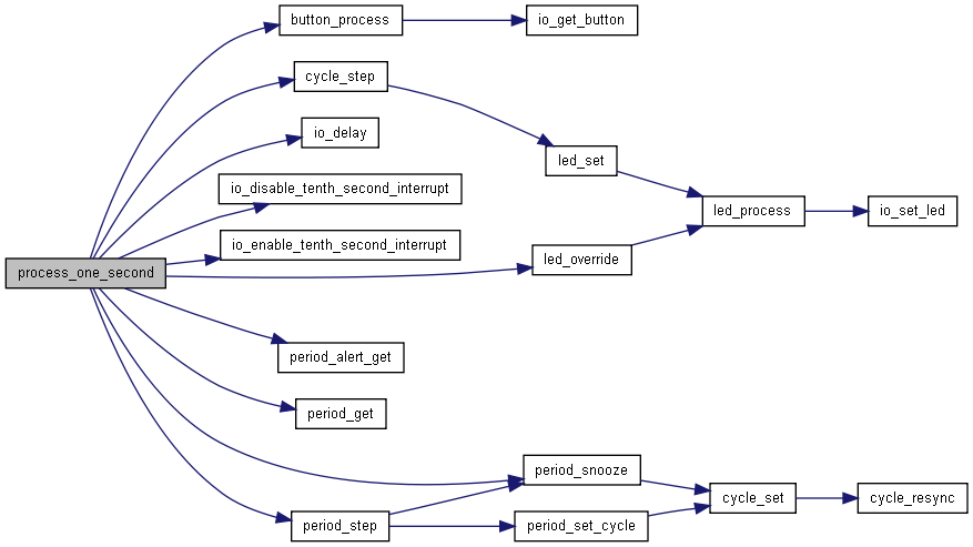 Doxygen Call Graph