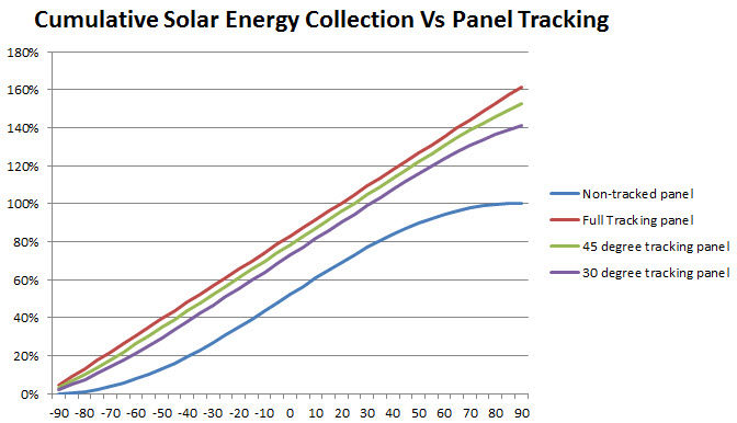 Solar Tracking Efficiency Improvement