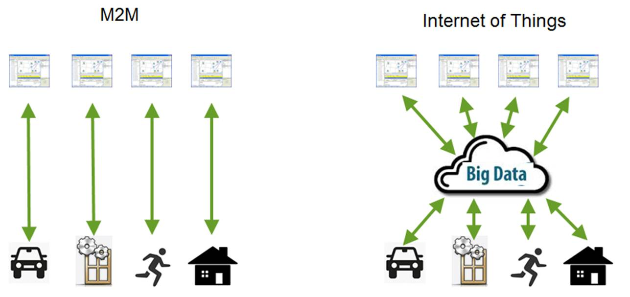 IoT versus M2M