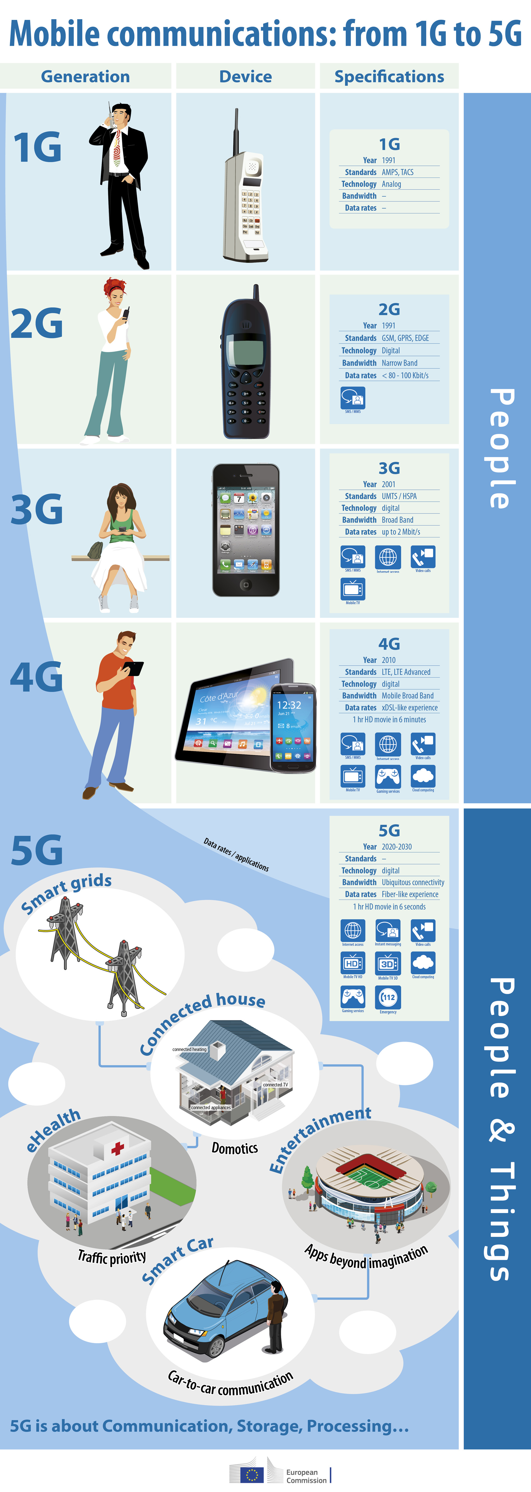 5G Mobile Communications Infographic
