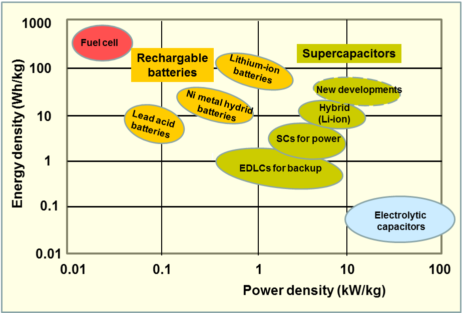 Supercapacitors versus Batteries