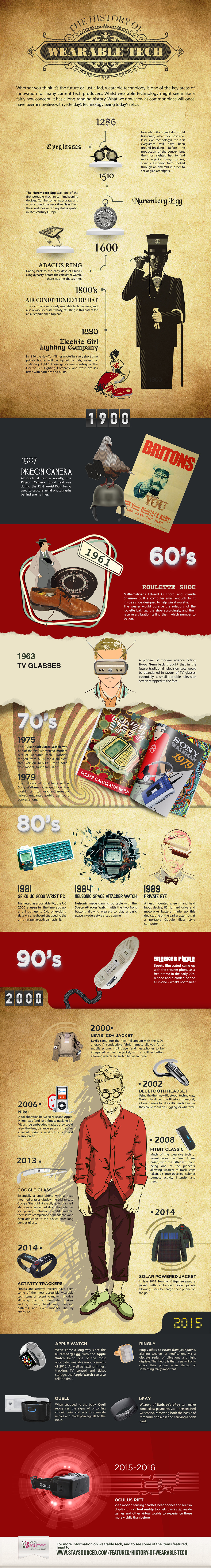 Wearable Tech History Infographic