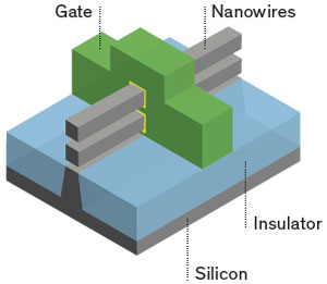 Lateral Nanowire Gate-All-Around FET