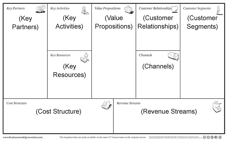 Business Model Canvas Example