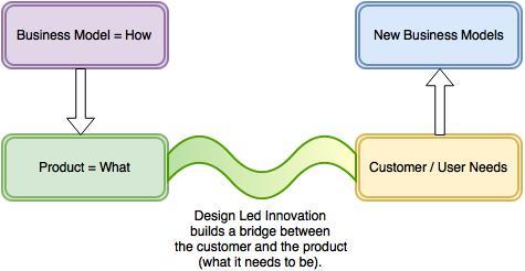 Design Led Innovation