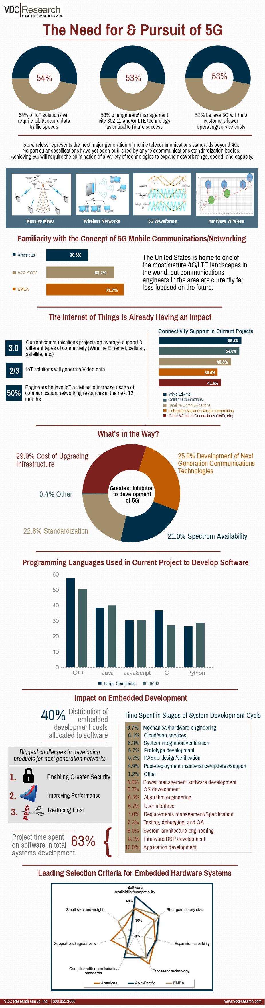 5G IoT Infographic