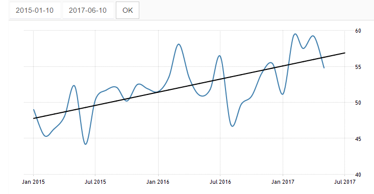 Australia Manufacturing PMI 2015-2017 shows growth the whole way