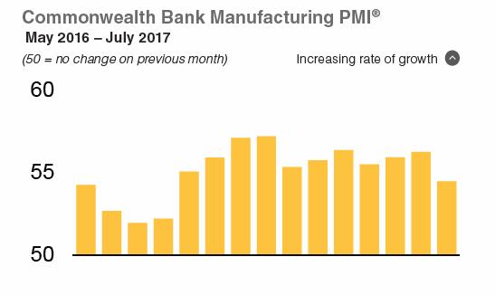 Australia Manufacturing PMI 2016-2017
