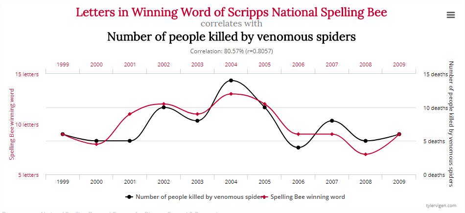 Spurious Correlation #2