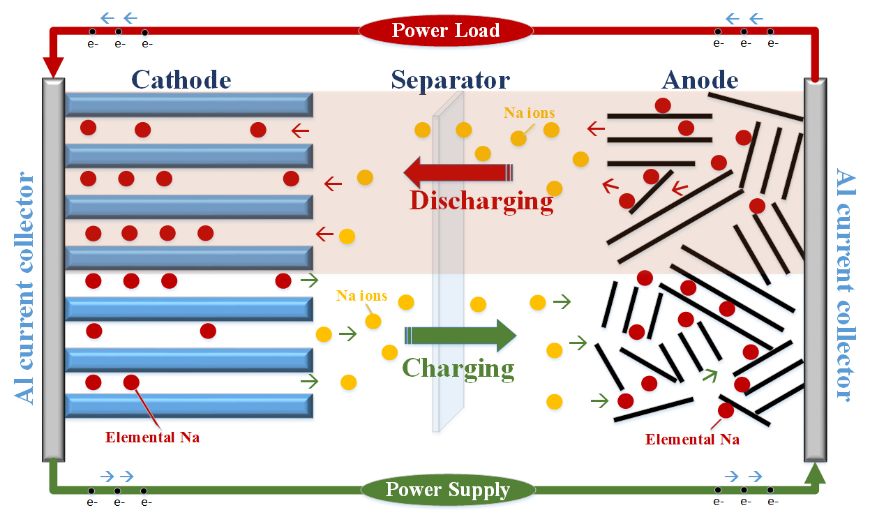 Sodium Ion Battery Chemistry