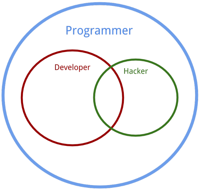 Developer, Hacker, Programmer