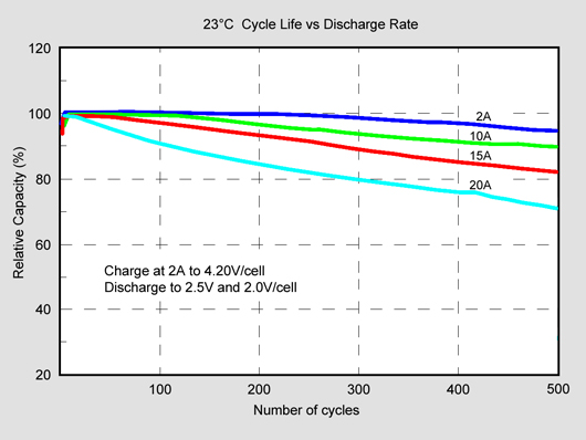 Lithium Ion Cycles vs Battery Capacity