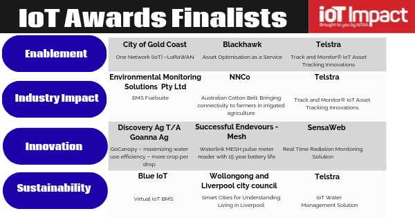 IoT Impact Awards Finalists 2019