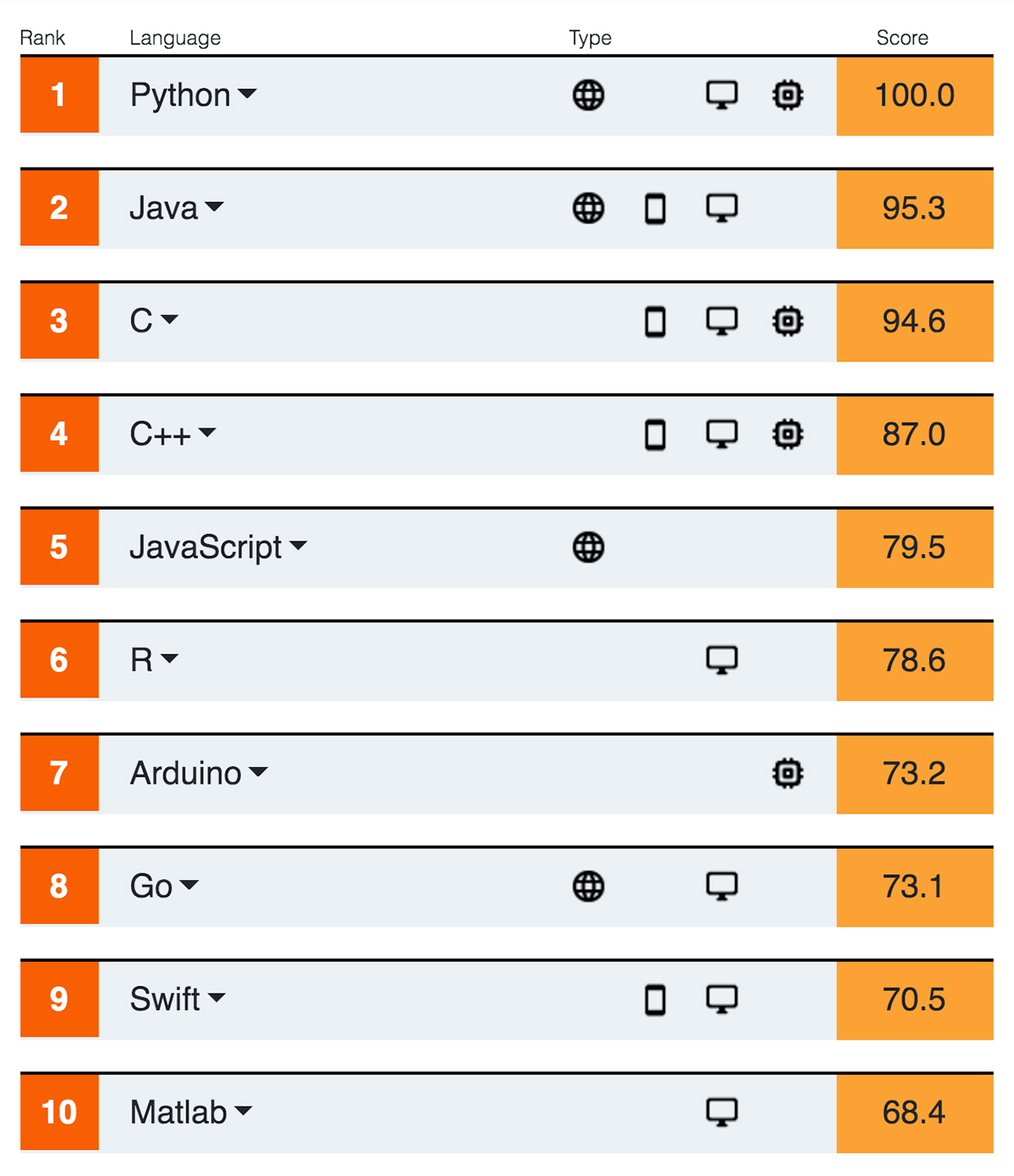 2020 Top Programming Languages