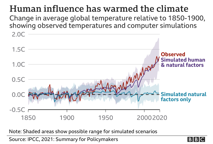 Human Influence is causing Climate Crisis