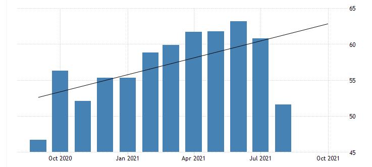 Australian Manufacturing PMI 2021